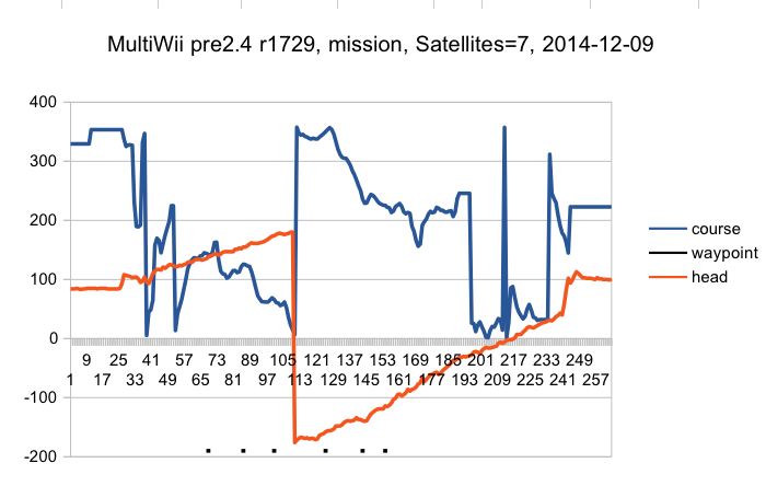 MultiWii_pre2.4r1729_mission_SAT7.png