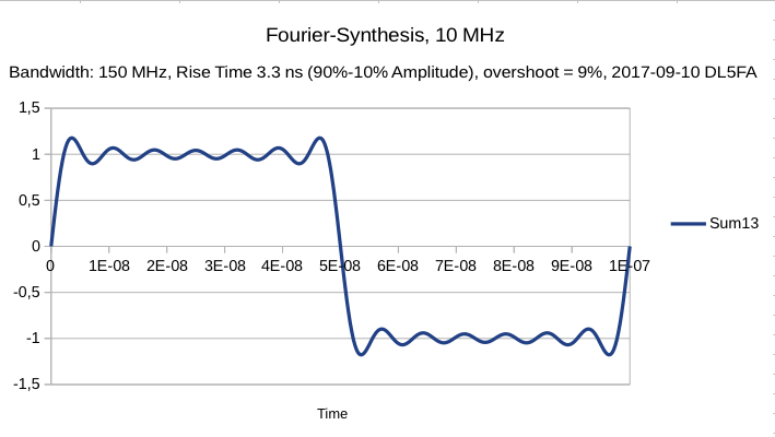 attachment:Yana_Fourier_Synthesis_10MHz_BW150MHz.png