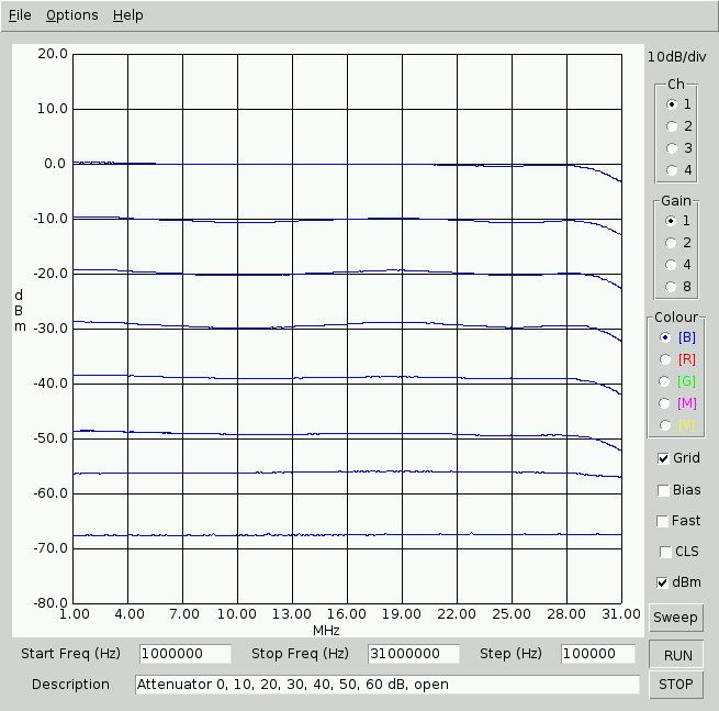 wobbulator_limits_0-60dB_5V.png